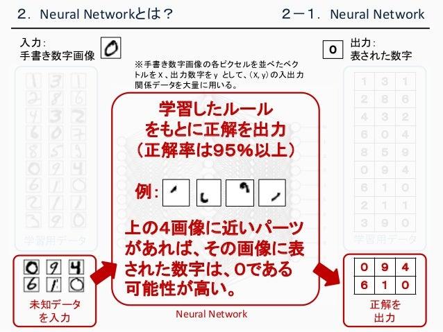 2. Neural Networkとは? 2-1. Neural Network 入力: 手書き数字画像 学習用データ 1 3 1 2 8 6 4 3 2 6 0 4 8 5 9 0 9 4 6 1 0 2 1 1 3 9 0 学習用データ 学...