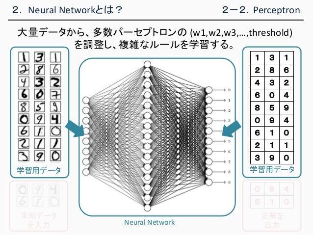 2. Neural Networkとは? 学習用データ 1 3 1 2 8 6 4 3 2 6 0 4 8 5 9 0 9 4 6 1 0 2 1 1 3 9 0 Neural Network 学習用データ 未知データ を入力 正解を 出力 0...