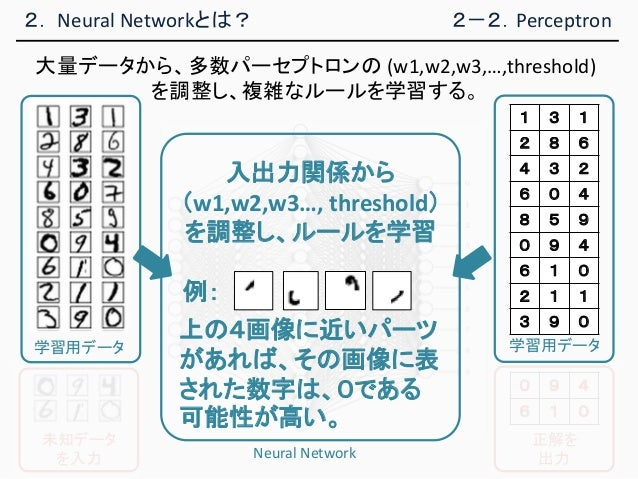 2. Neural Networkとは? 学習用データ 1 3 1 2 8 6 4 3 2 6 0 4 8 5 9 0 9 4 6 1 0 2 1 1 3 9 0 学習用データ 入出力関係から (w1,w2,w3…, threshold) を調...