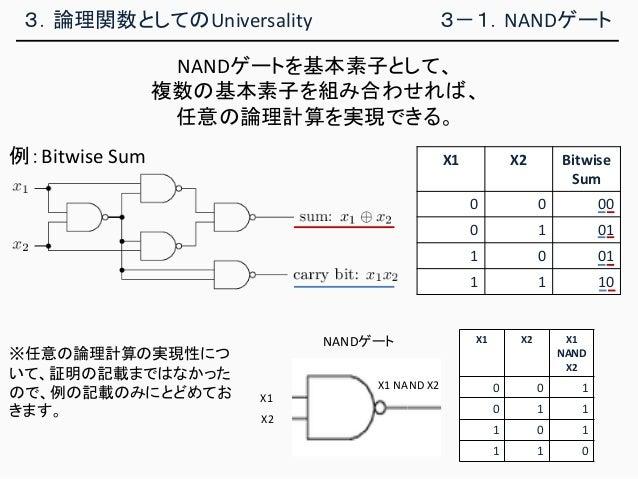 3.論理関数としてのUniversality 3-1.NANDゲート X1 X2 X1 NAND X2 0 0 1 0 1 1 1 0 1 1 1 0 例:Bitwise Sum X1 X2 Bitwise Sum 0 0 00 0 1 01 ...