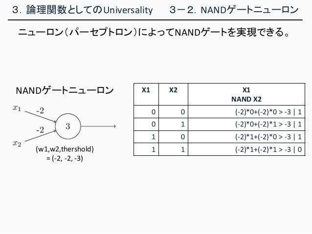 3.論理関数としてのUniversality 3-2.NANDゲートニューロン ニューロン(パーセプトロン)によってNANDゲートを実現できる。 X1 X2 X1 NAND X2 0 0 (-2)*0+(-2)*0 > -3   1 0 1 (...