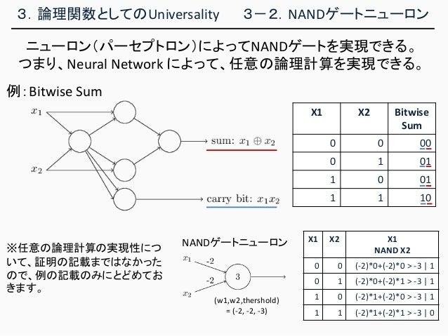 3.論理関数としてのUniversality 3-2.NANDゲートニューロン ニューロン(パーセプトロン)によってNANDゲートを実現できる。 つまり、Neural Network によって、任意の論理計算を実現できる。 X1 X2 X1 N...