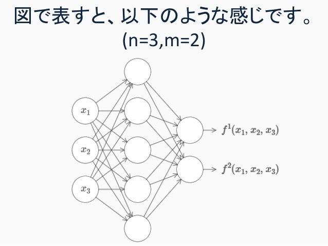 図で表すと、以下のような感じです。 (n=3,m=2)