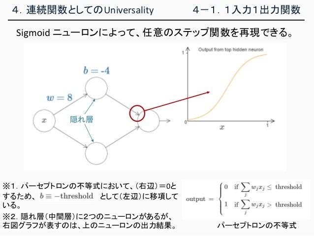 ※1.パーセプトロンの不等式において、(右辺)=0と するため、 として(左辺)に移項して いる。 4.連続関数としてのUniversality 4-1.1入力1出力関数 Sigmoid ニューロンによって、任意のステップ関数を再現できる。 ※...