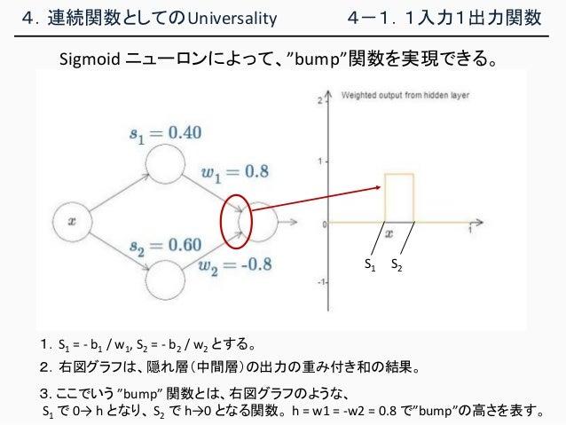 """4.連続関数としてのUniversality 4-1.1入力1出力関数 Sigmoid ニューロンによって、""""bump""""関数を実現できる。 3. ここでいう """"bump"""" 関数とは、右図グラフのような、 S1 で 0→ h となり、 S2 で ..."""