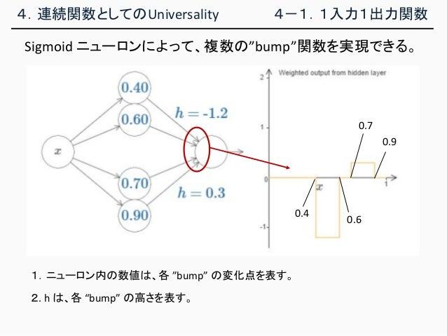 """4.連続関数としてのUniversality 4-1.1入力1出力関数 Sigmoid ニューロンによって、複数の""""bump""""関数を実現できる。 2. h は、各 """"bump"""" の高さを表す。 1.ニューロン内の数値は、各 """"bump"""" の変化..."""