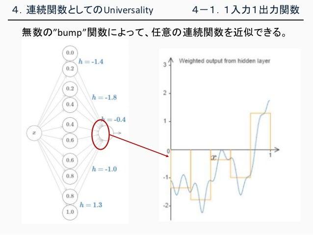 """4.連続関数としてのUniversality 4-1.1入力1出力関数 無数の""""bump""""関数によって、任意の連続関数を近似できる。"""