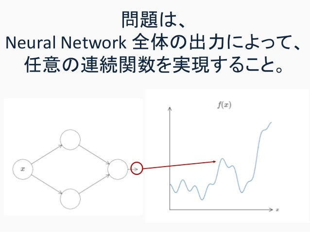 問題は、 Neural Network 全体の出力によって、 任意の連続関数を実現すること。