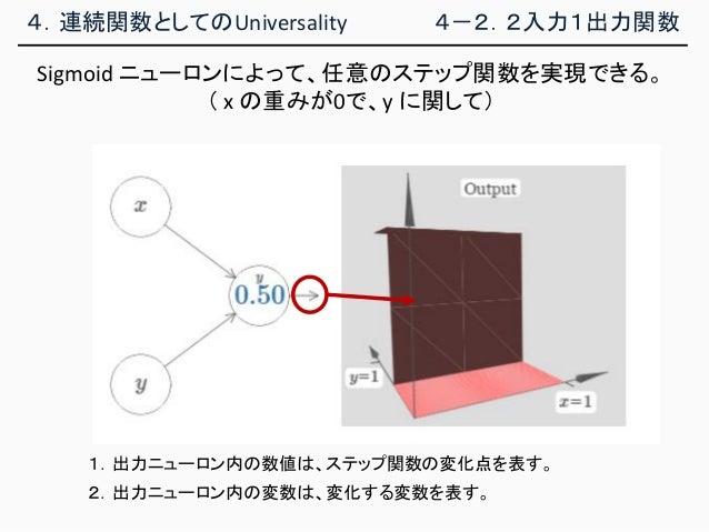 4.連続関数としてのUniversality 4-2.2入力1出力関数 Sigmoid ニューロンによって、任意のステップ関数を実現できる。 ( x の重みが0で、y に関して) 1.出力ニューロン内の数値は、ステップ関数の変化点を表す。 2....
