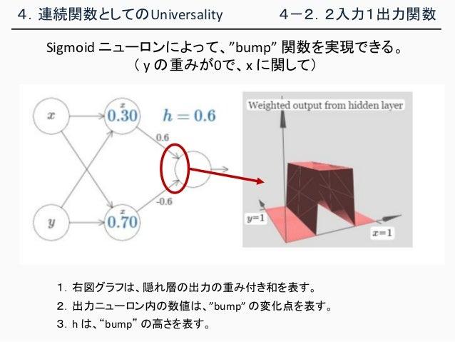 """4.連続関数としてのUniversality 4-2.2入力1出力関数 Sigmoid ニューロンによって、""""bump"""" 関数を実現できる。 ( y の重みが0で、x に関して) 1.右図グラフは、隠れ層の出力の重み付き和を表す。 2.出力ニュ..."""