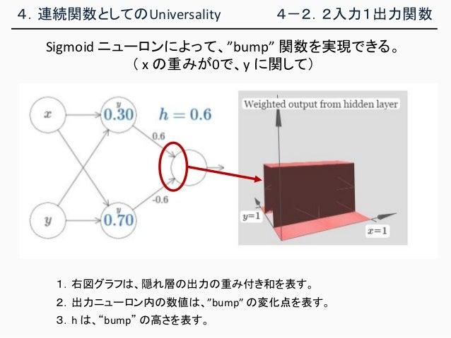 """4.連続関数としてのUniversality 4-2.2入力1出力関数 1.右図グラフは、隠れ層の出力の重み付き和を表す。 3.h は、""""bump"""" の高さを表す。 Sigmoid ニューロンによって、""""bump"""" 関数を実現できる。 ( x ..."""