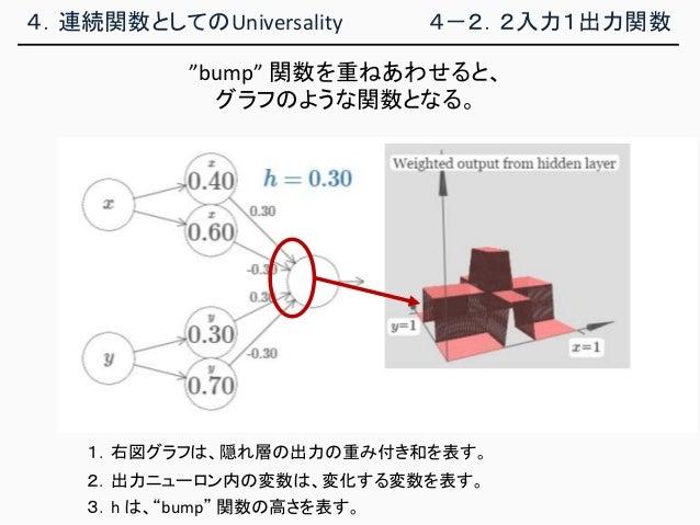 """4.連続関数としてのUniversality 4-2.2入力1出力関数 1.右図グラフは、隠れ層の出力の重み付き和を表す。 2.出力ニューロン内の変数は、変化する変数を表す。 3.h は、""""bump"""" 関数の高さを表す。 """"bump"""" 関数を重..."""