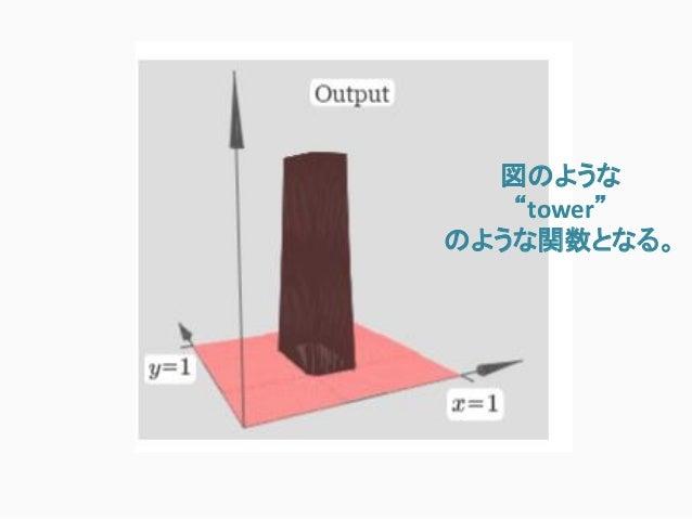 """図のような """"tower"""" のような関数となる。"""