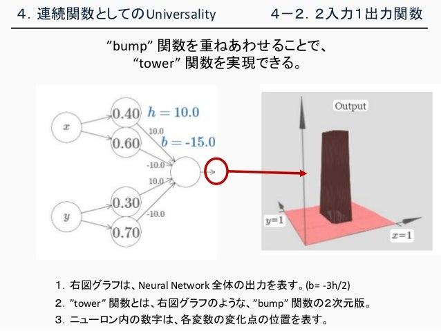 """4.連続関数としてのUniversality 4-2.2入力1出力関数 1.右図グラフは、Neural Network 全体の出力を表す。(b= -3h/2) 2.""""tower"""" 関数とは、右図グラフのような、""""bump"""" 関数の2次元版。 3..."""