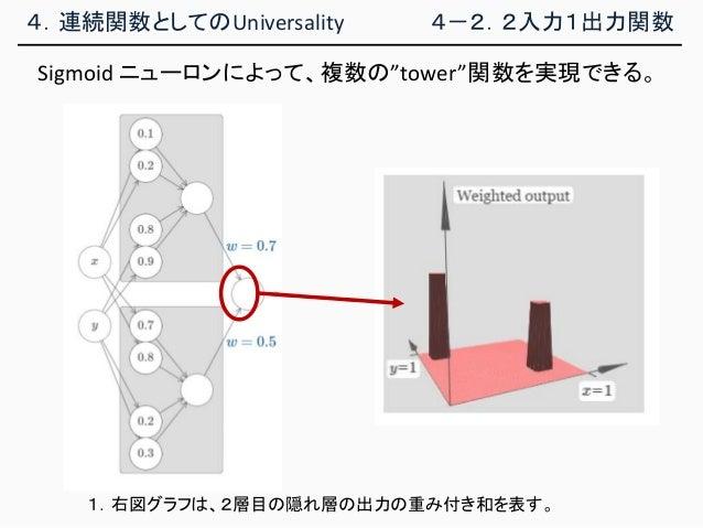 """4.連続関数としてのUniversality 4-2.2入力1出力関数 Sigmoid ニューロンによって、複数の""""tower""""関数を実現できる。 1.右図グラフは、2層目の隠れ層の出力の重み付き和を表す。"""