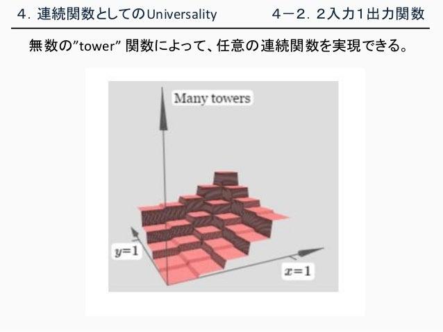 """4.連続関数としてのUniversality 4-2.2入力1出力関数 無数の""""tower"""" 関数によって、任意の連続関数を実現できる。"""