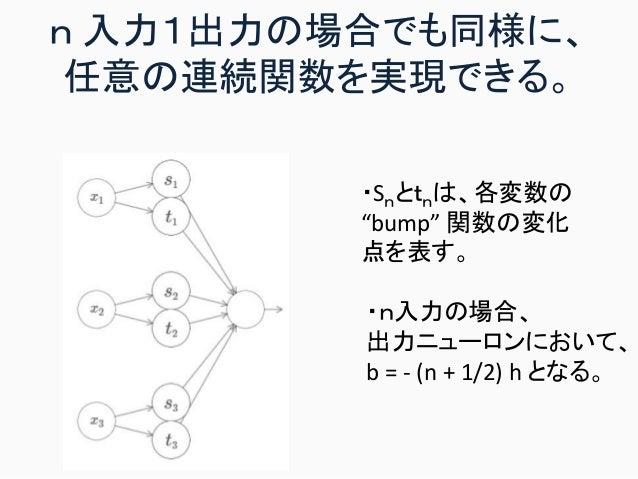 "n 入力1出力の場合でも同様に、 任意の連続関数を実現できる。 ・Snとtnは、各変数の ""bump"" 関数の変化 点を表す。 ・n入力の場合、 出力ニューロンにおいて、 b = - (n + 1/2) h となる。"