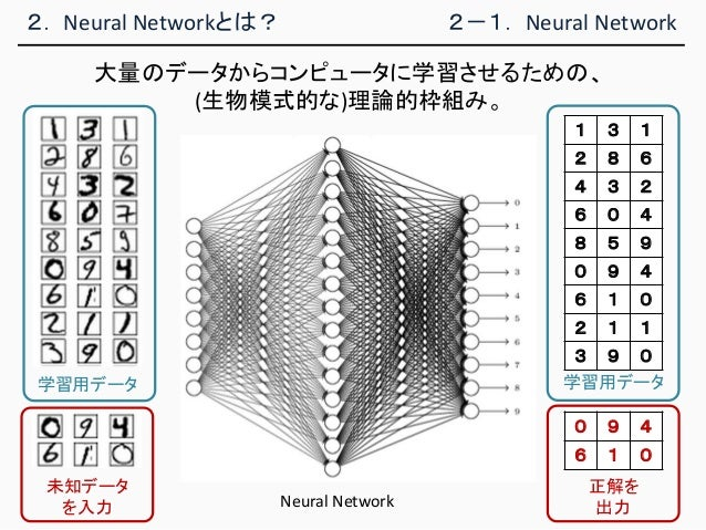 2. Neural Networkとは? 2-1. Neural Network 大量のデータからコンピュータに学習させるための、 (生物模式的な)理論的枠組み。 学習用データ 未知データ を入力 1 3 1 2 8 6 4 3 2 6 0 4...
