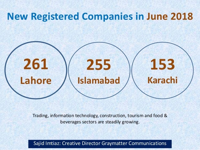 New Registered Companies in June 2018 Sajid Imtiaz: Creative Director Graymatter Communications 261 Lahore 255 Islamabad 1...