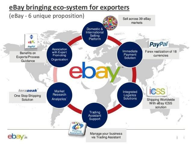 Ebay Retail Exports In Ecommerce