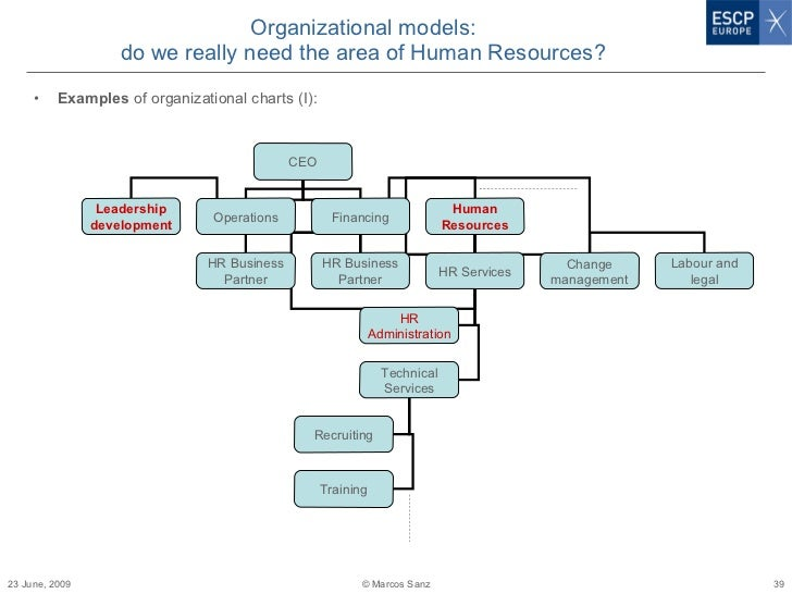 human resources organizational chart examples Human Resources Organizational Chart. Dallas Org Chart U S ...