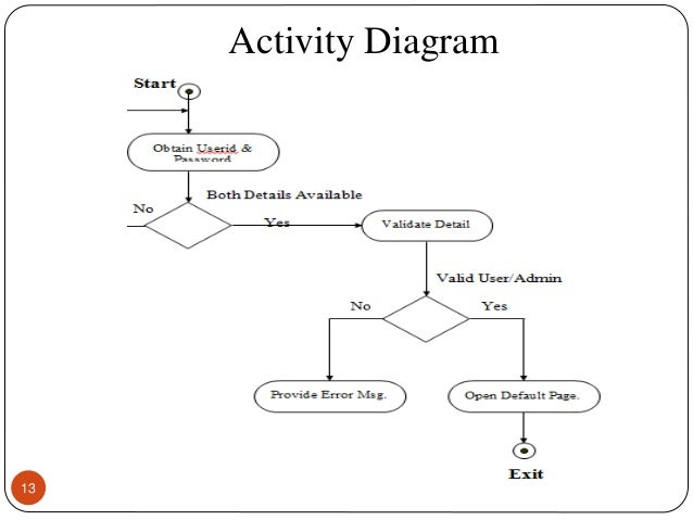News portal activity diagram 13 ccuart Gallery