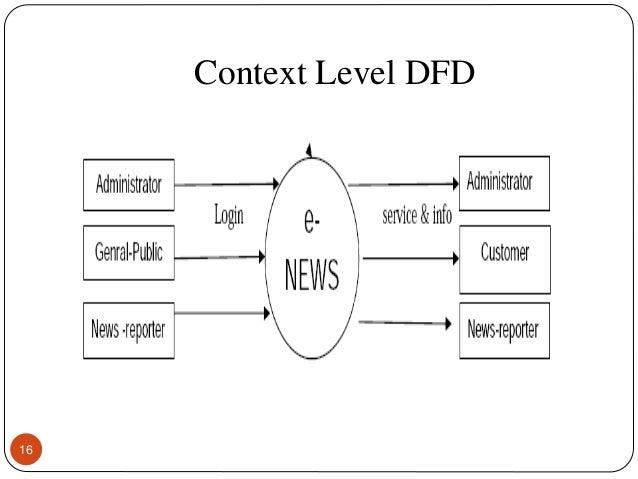 News portal context level dfd 16 17 screen layout online news portal ccuart Gallery