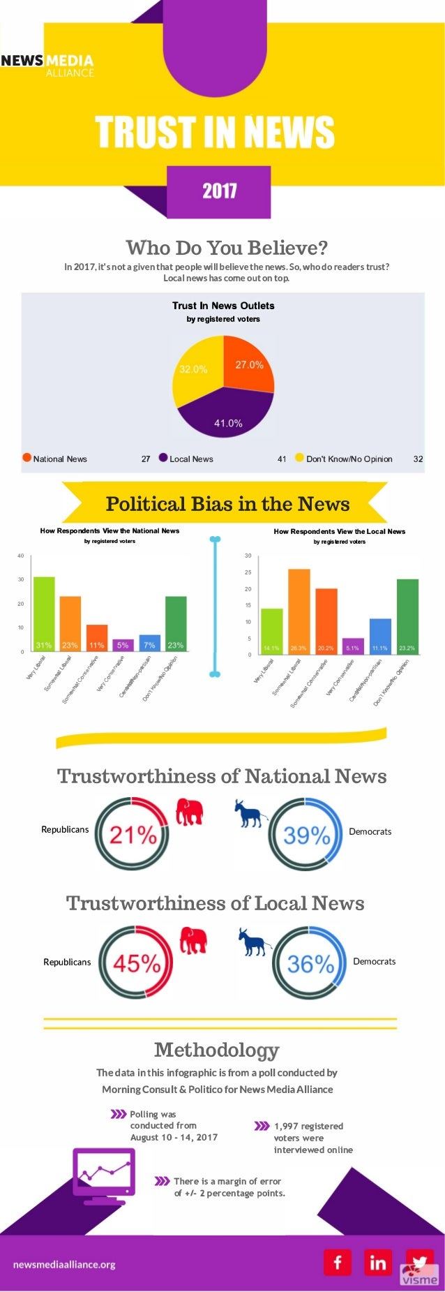 NEWS 40 30 20 10 0 I  ho Do You Believe? In2017, it's not a given that peoplewill believe the news. So, who do readers tru...