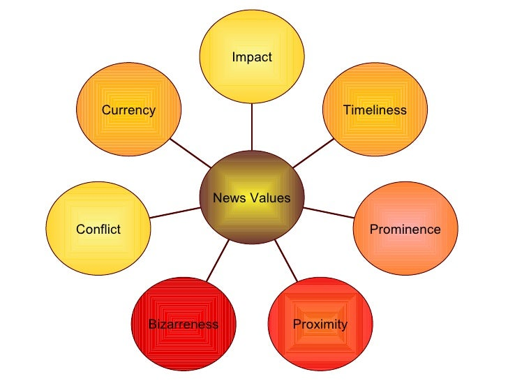 8 news values and definitions