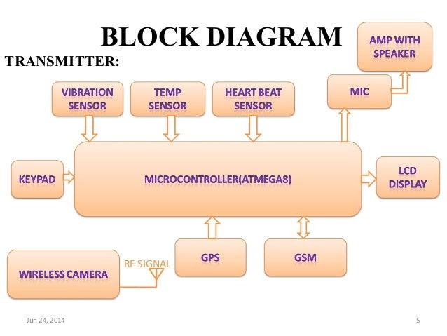 advanced security system for women rh slideshare net ABS Block Diagram V8 Engine Block Diagram