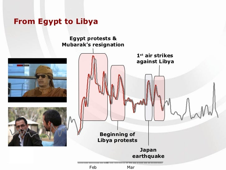 From Egypt to Libya Egypt protests & Mubarak's resignation 1 st  air strikes against Libya Beginning of Libya protests Jap...
