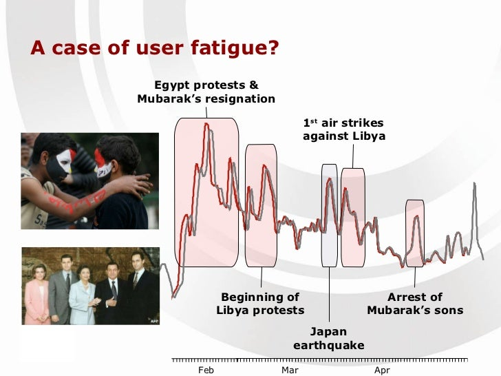 A case of user fatigue? Egypt protests & Mubarak's resignation 1 st  air strikes against Libya Beginning of Libya protests...