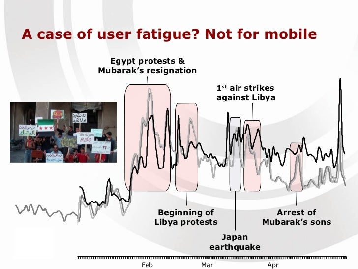 A case of user fatigue? Not for mobile Egypt protests & Mubarak's resignation 1 st  air strikes against Libya Beginning of...