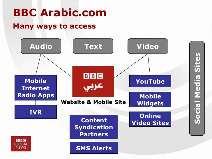 BBC Arabic.com Many ways to access Text Video Audio YouTube Mobile Widgets Online Video Sites Website & Mobile Site Conten...