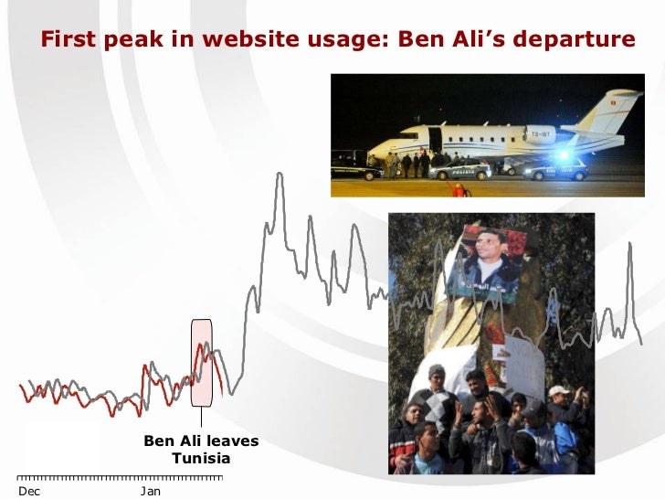 First peak in website usage: Ben Ali's departure  Ben Ali leaves Tunisia