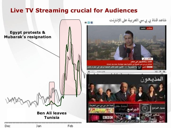Live TV Streaming crucial for Audiences Ben Ali leaves Tunisia Egypt protests & Mubarak's resignation