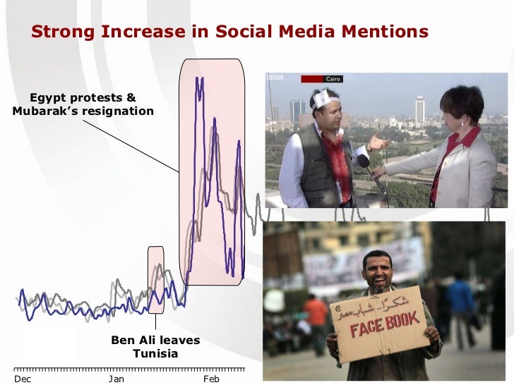 Strong Increase in Social Media Mentions Ben Ali leaves Tunisia Egypt protests & Mubarak's resignation
