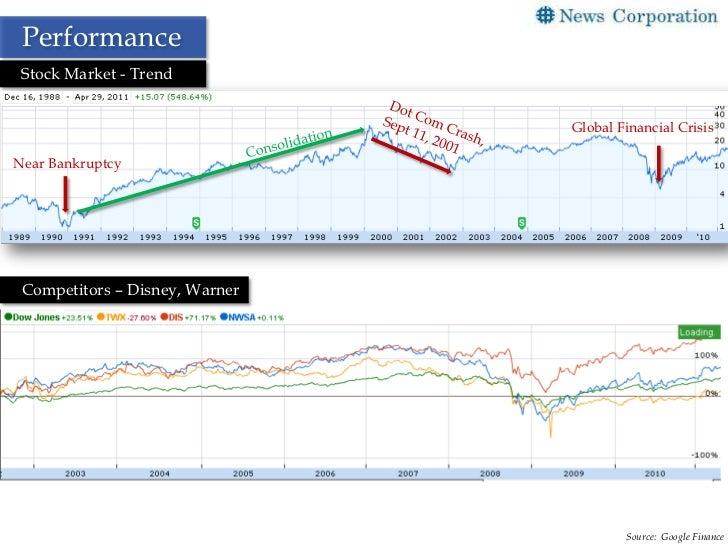 Today's Stock Market News & Analysis