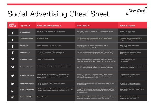 Social Advertising Cheat Sheet Social Network  Type of Ad  Best Used For  What to Measure  Higher up in the news feed for ...