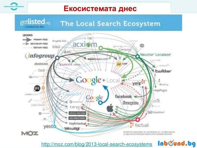 Няколко други български локални директории:  •  http://www.mnogofirmi.com/  •  http://combgcom.com/  •  http://informator....