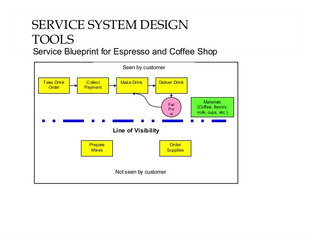 New service development service malvernweather Choice Image