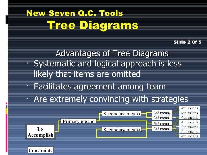 New seven qc tools also known as systematic diagrams or dendrograms 26 new seven qc tools tree ccuart Gallery