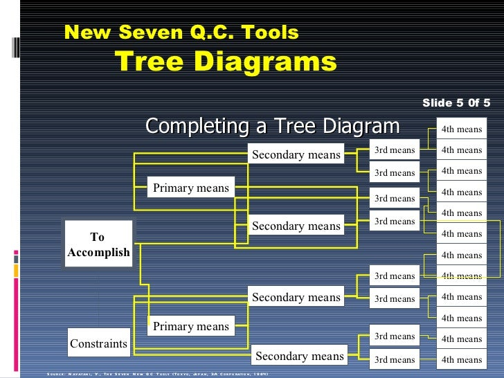 New seven qc tools complete the diagram 29 new seven qc tools tree ccuart Gallery
