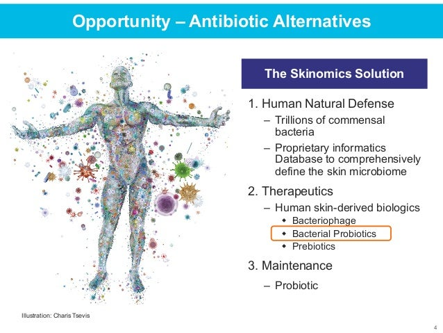 Skinomics
