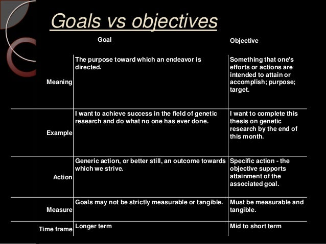 objective and desired goals