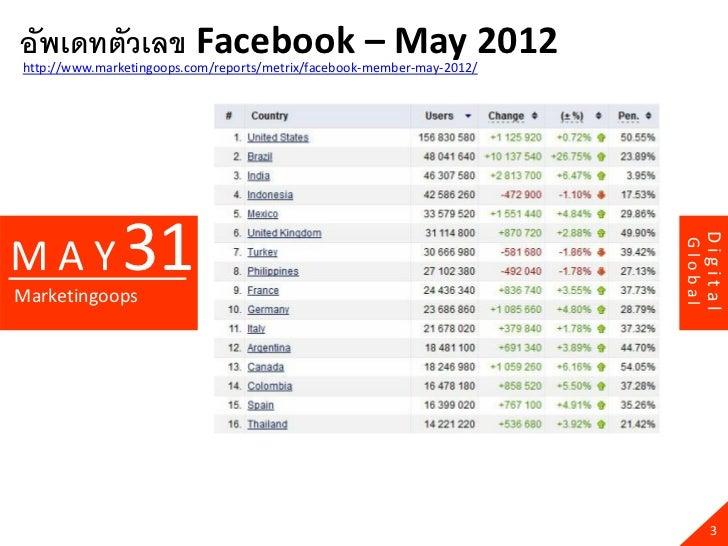 อัพเดทตัวเลข Facebook – May 2012http://www.marketingoops.com/reports/metrix/facebook-member-may-2012/              31     ...
