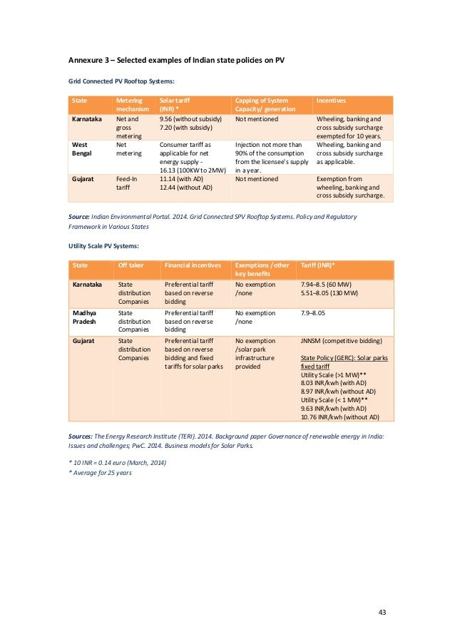 SOLAR PV BUSINESS OPPORTUNITIES - BETWEEN INDIA AND NETHERLAND