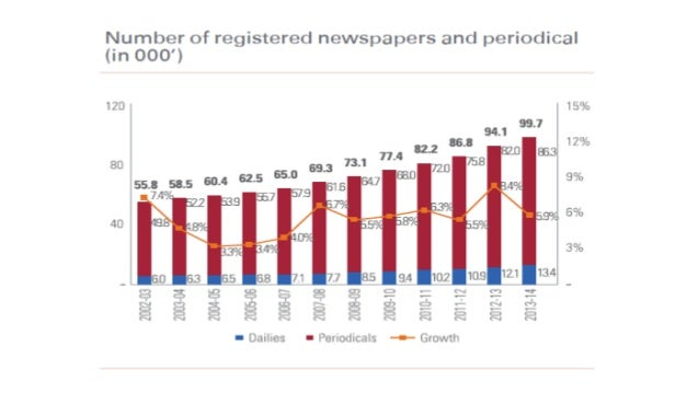decline of newspapers due to internet