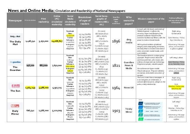 News and Online Media: CirculationandReadershipofNationalNewspapers Newspaper Printcirculation Print readership...
