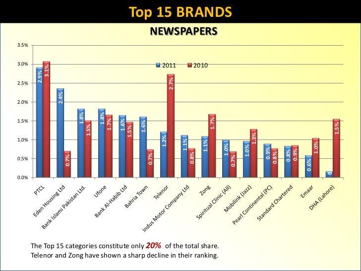 Pakistan Newspaper Industry Report 2011